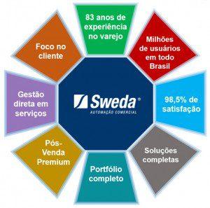 Sweda - o que fazemos