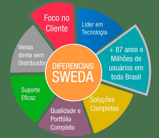 Diferencial Sweda
